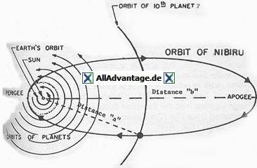 Umlaufbahn Nibiru